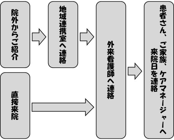 外来受診の流れ図