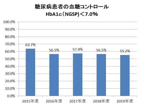 糖尿病患者の血糖コントロール HbA1c(NGSP)<7.0%